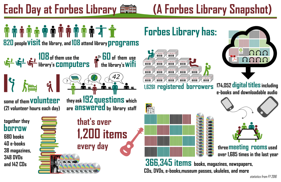 Forbes Library infographic (summarized below)